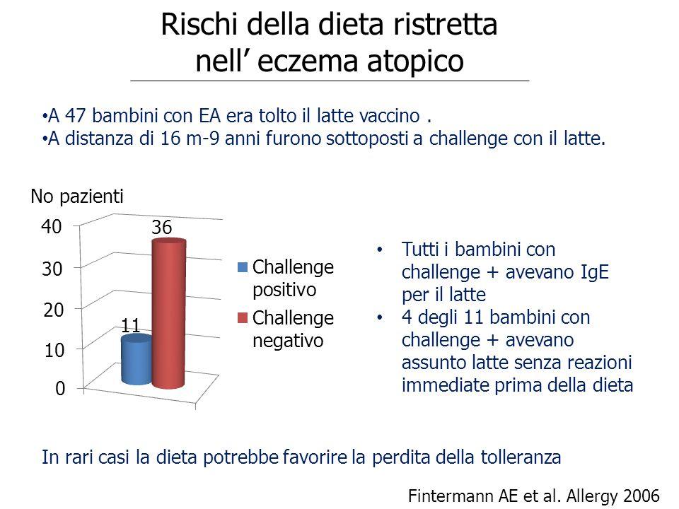 Rischi della dieta ristretta nell' eczema atopico