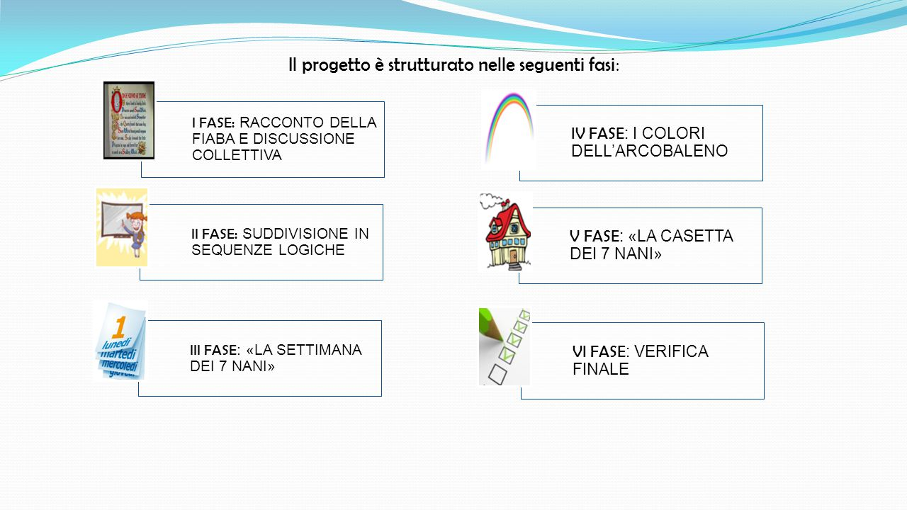 Il progetto è strutturato nelle seguenti fasi: