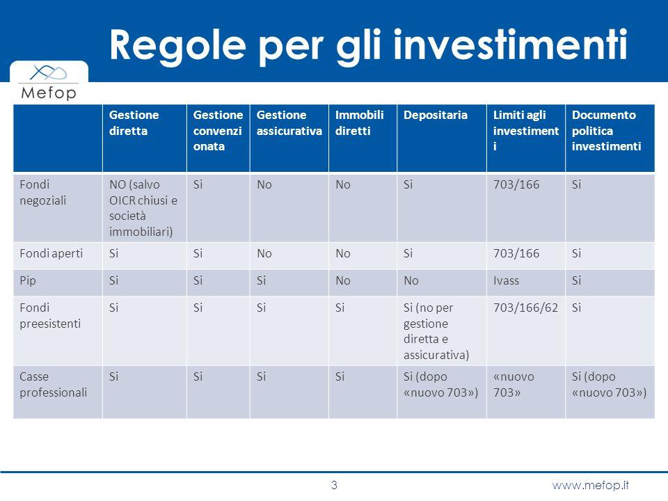 Regole per gli investimenti