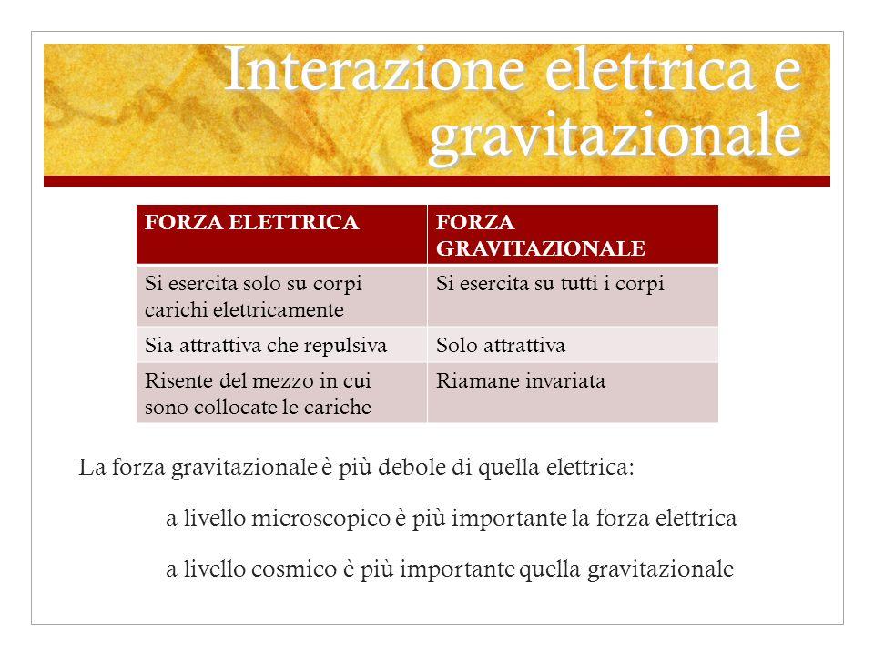 Interazione elettrica e gravitazionale