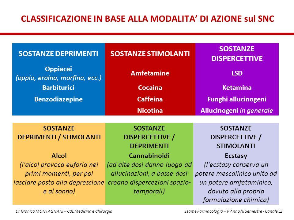 CLASSIFICAZIONE IN BASE ALLA MODALITA' DI AZIONE sul SNC