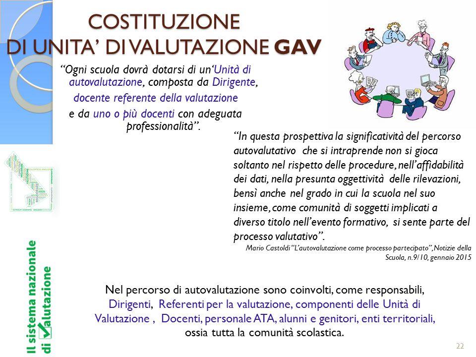 COSTITUZIONE DI UNITA' DI VALUTAZIONE GAV