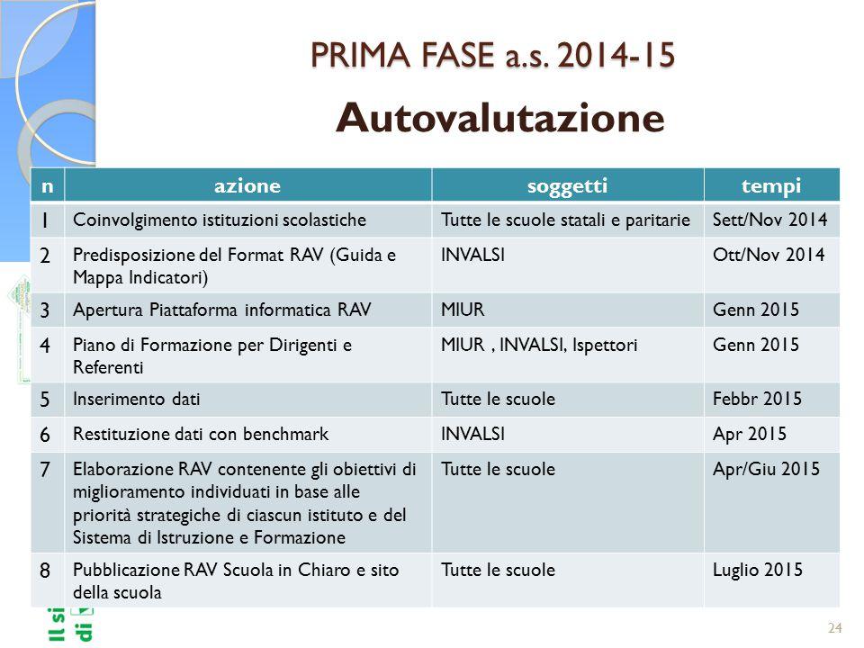 Autovalutazione PRIMA FASE a.s. 2014-15 n azione soggetti tempi 1 2 3