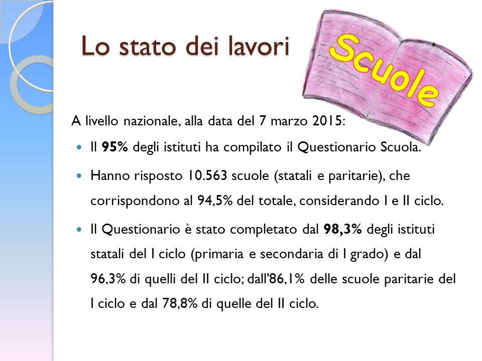 Lo stato dei lavori A livello nazionale, alla data del 7 marzo 2015: