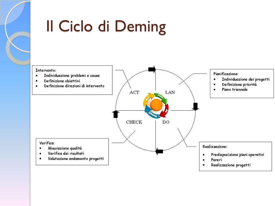 Il Ciclo di Deming
