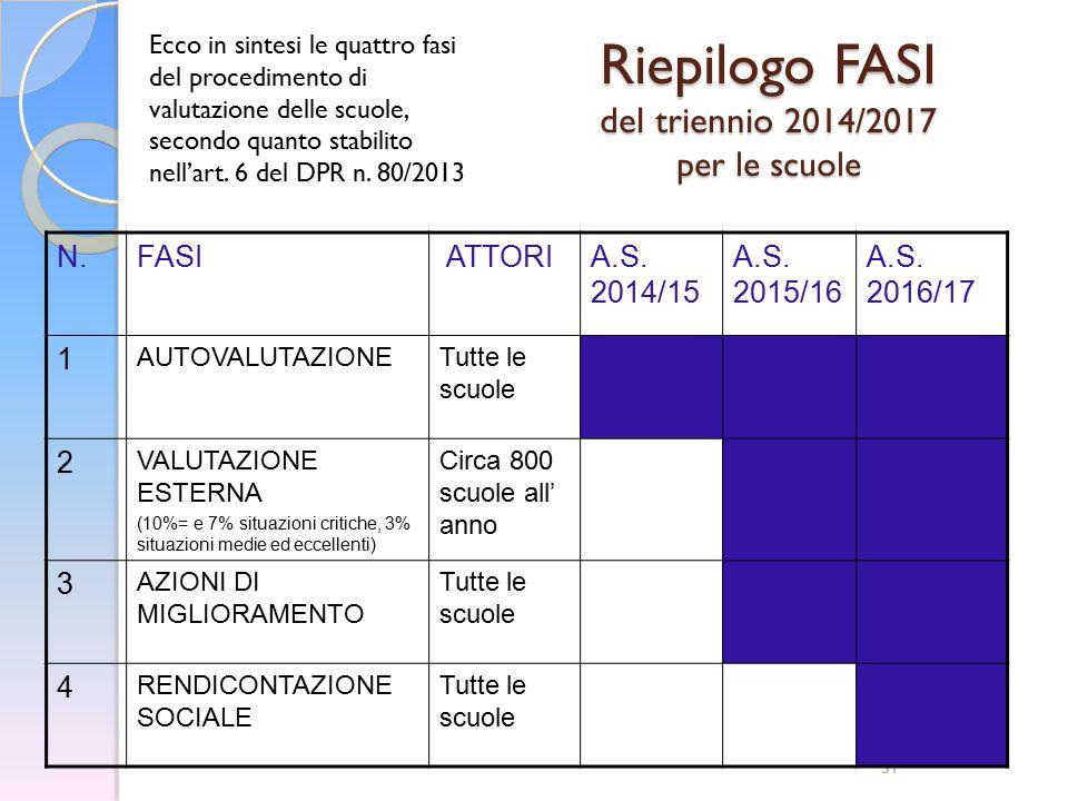Riepilogo FASI del triennio 2014/2017 per le scuole