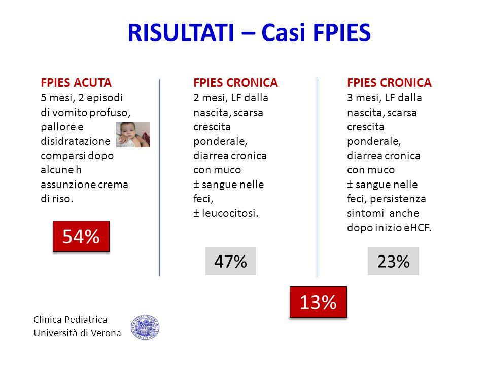 RISULTATI – Casi FPIES 54% 13% 47% 23% FPIES ACUTA FPIES CRONICA