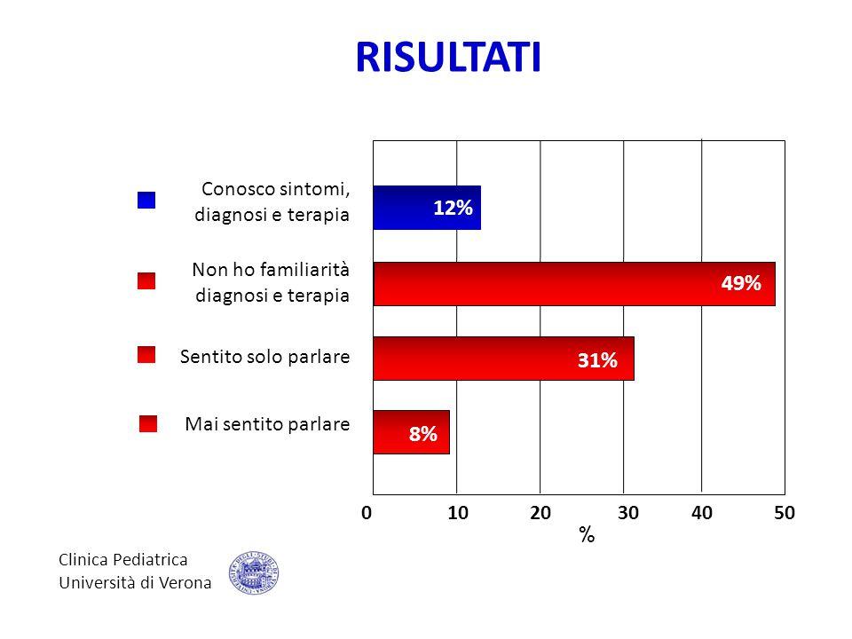 RISULTATI 12% 49% 31% 8% Conosco sintomi, diagnosi e terapia