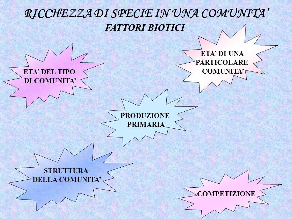 RICCHEZZA DI SPECIE IN UNA COMUNITA'