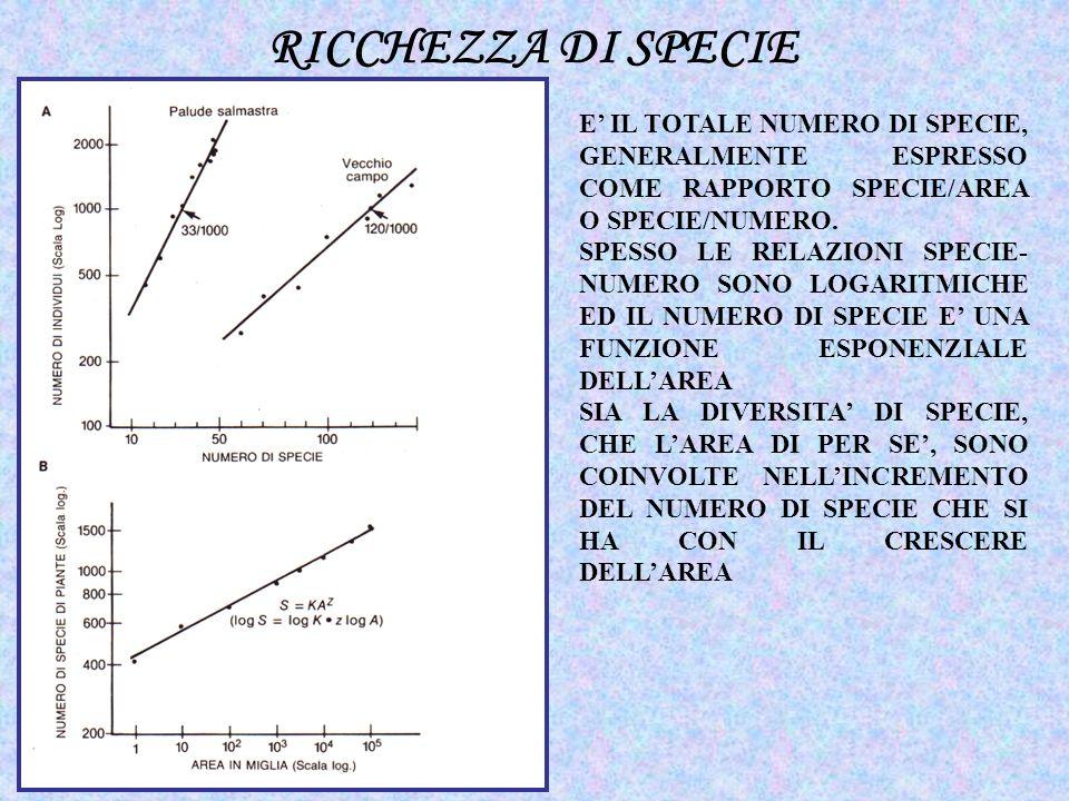 RICCHEZZA DI SPECIE E' IL TOTALE NUMERO DI SPECIE, GENERALMENTE ESPRESSO COME RAPPORTO SPECIE/AREA O SPECIE/NUMERO.