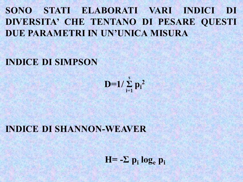 INDICE DI SHANNON-WEAVER