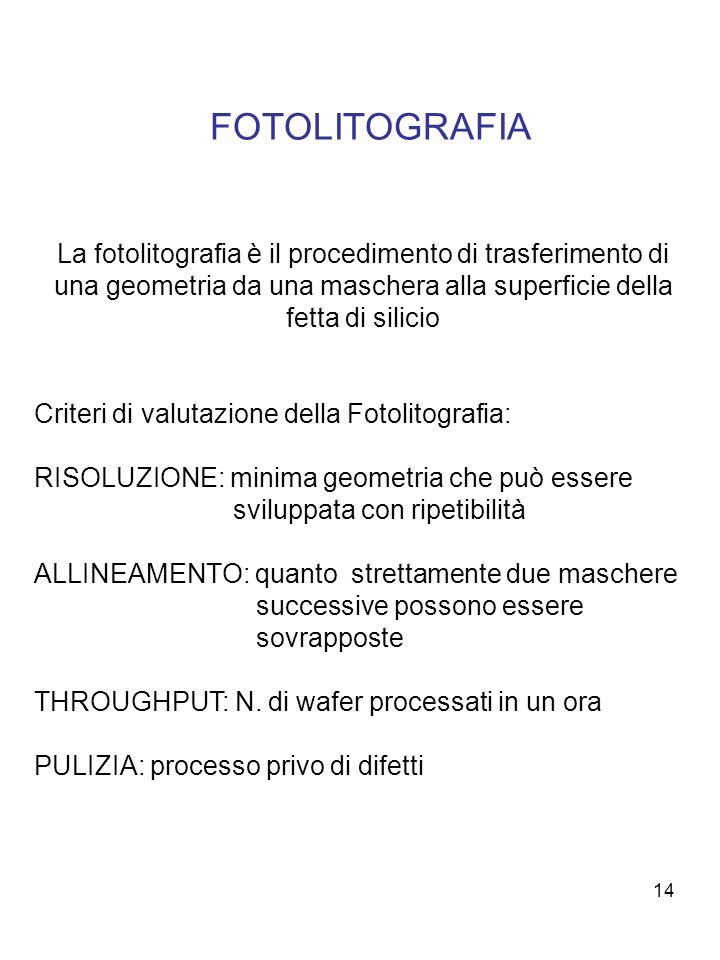 FOTOLITOGRAFIA La fotolitografia è il procedimento di trasferimento di una geometria da una maschera alla superficie della fetta di silicio.