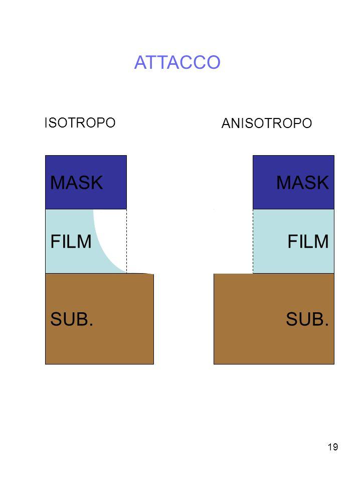 ATTACCO ISOTROPO ANISOTROPO MASK MASK FILM FILM SUB. SUB.
