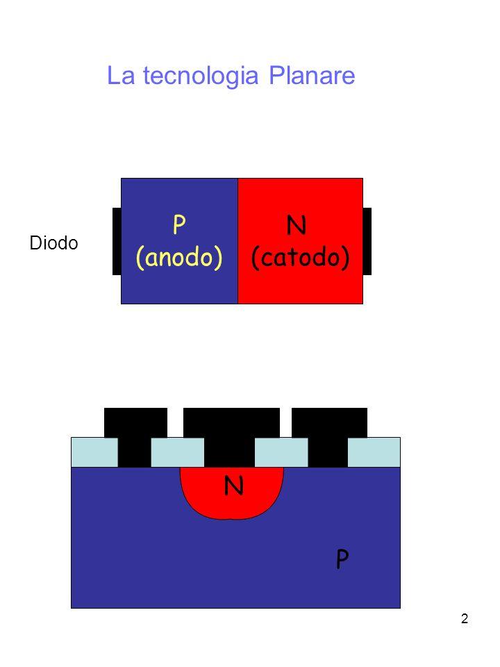 La tecnologia Planare N (catodo) P (anodo) Diodo N P