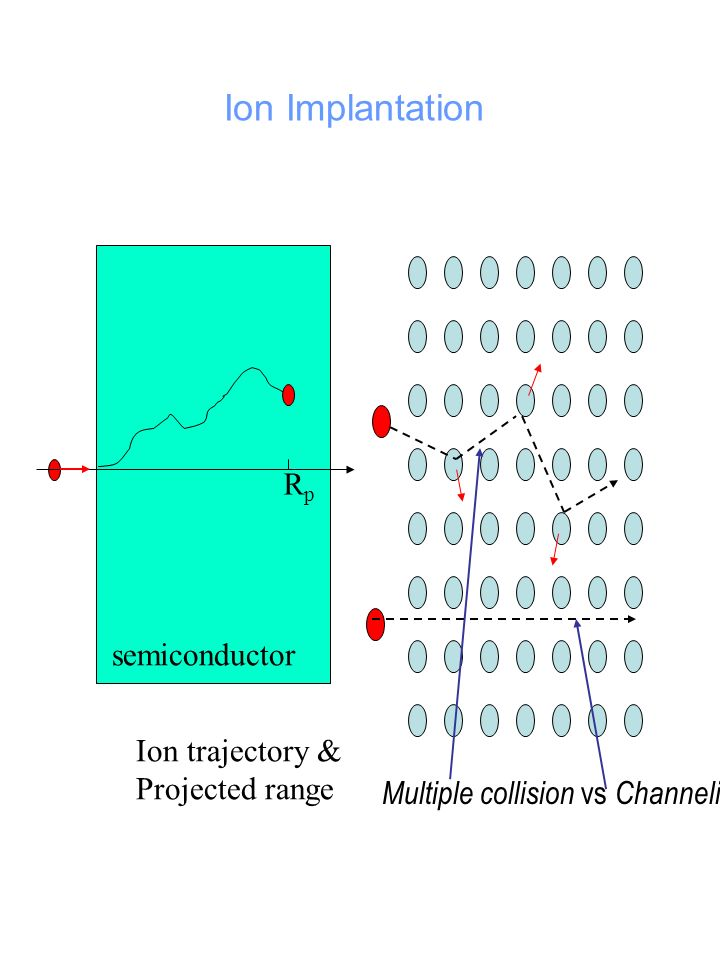 Ion Implantation Rp semiconductor Ion trajectory & Projected range