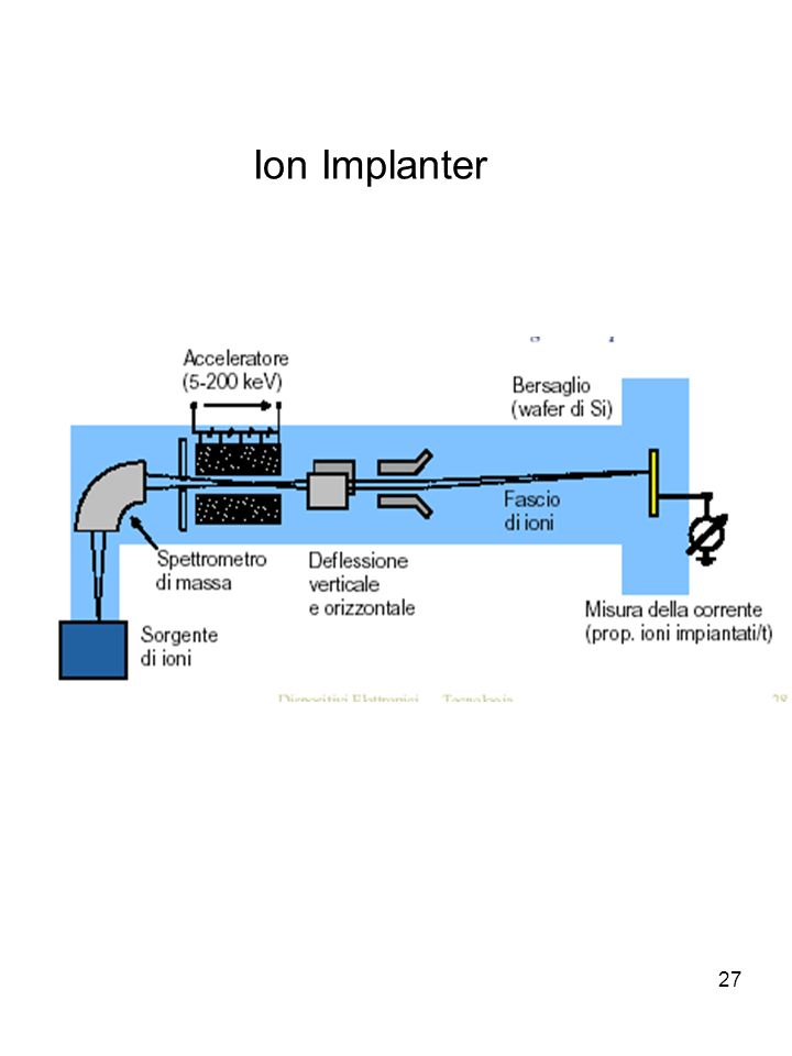 Ion Implanter