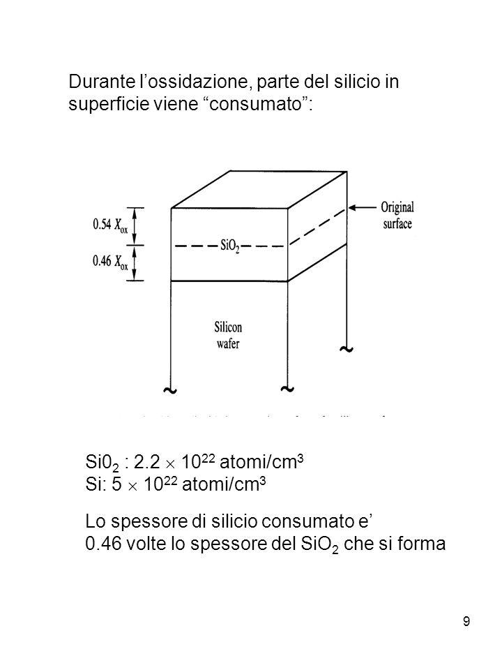 Durante l'ossidazione, parte del silicio in