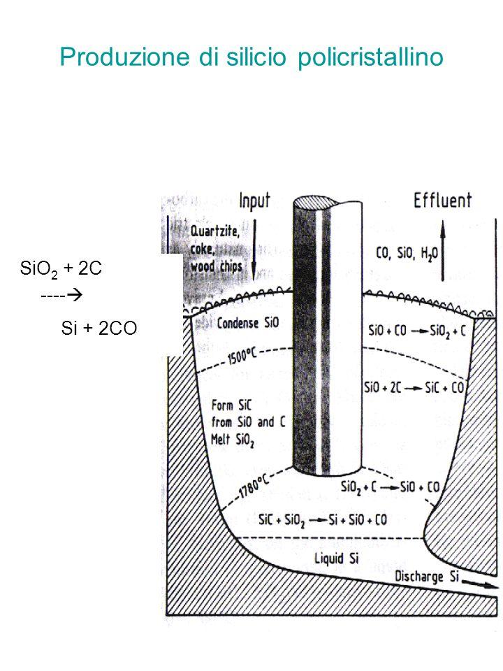 Produzione di silicio policristallino