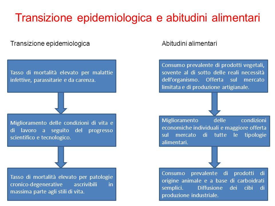 Transizione epidemiologica e abitudini alimentari