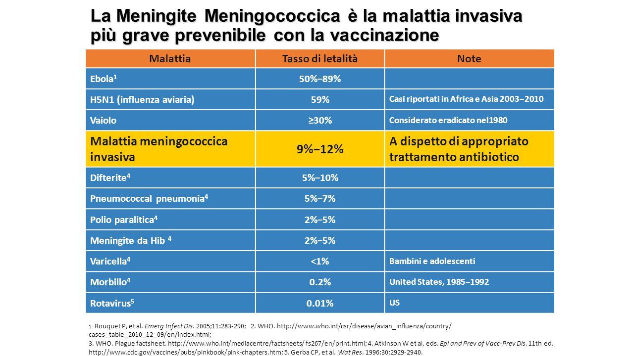 La Meningite Meningococcica è la malattia invasiva più grave prevenibile con la vaccinazione