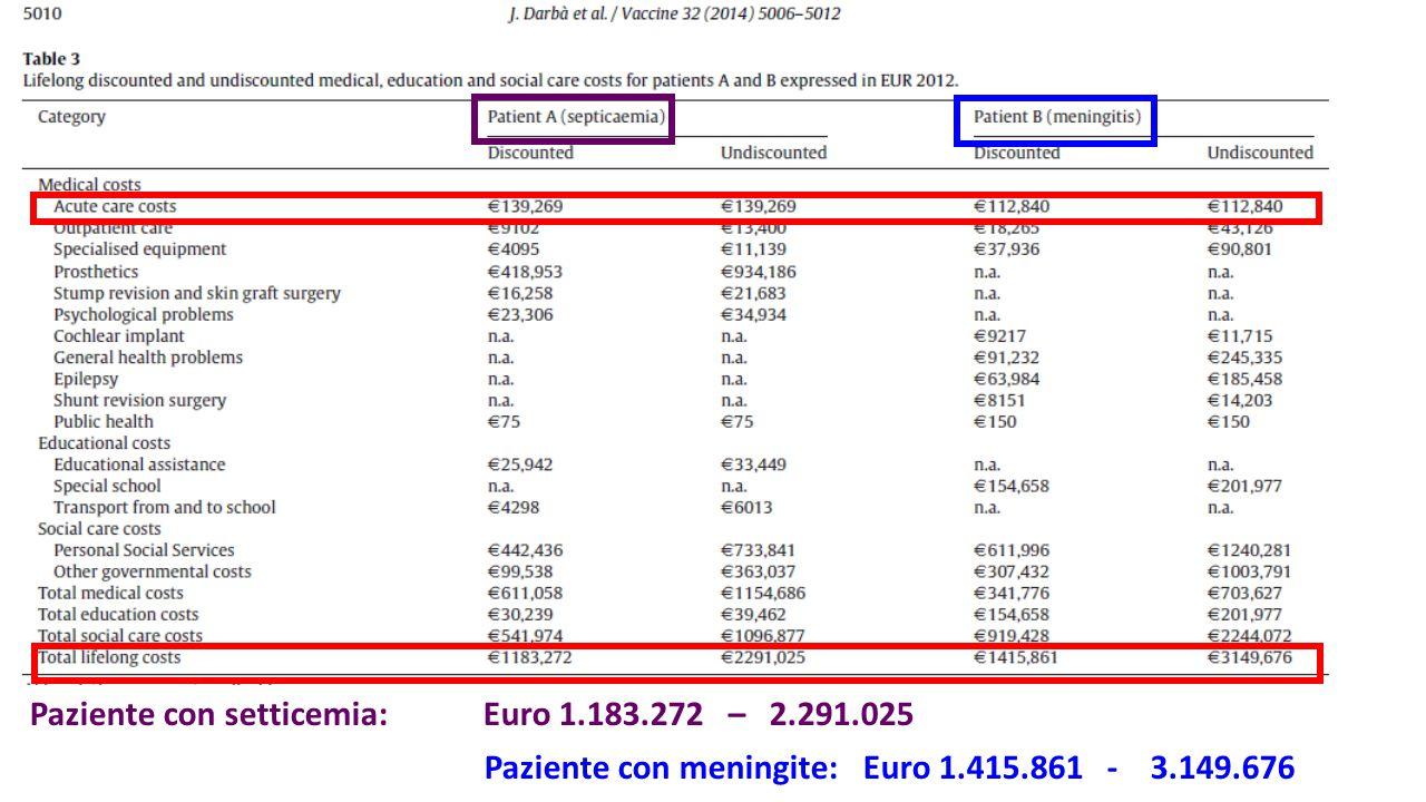Paziente con setticemia: Euro 1. 183. 272 – 2. 291