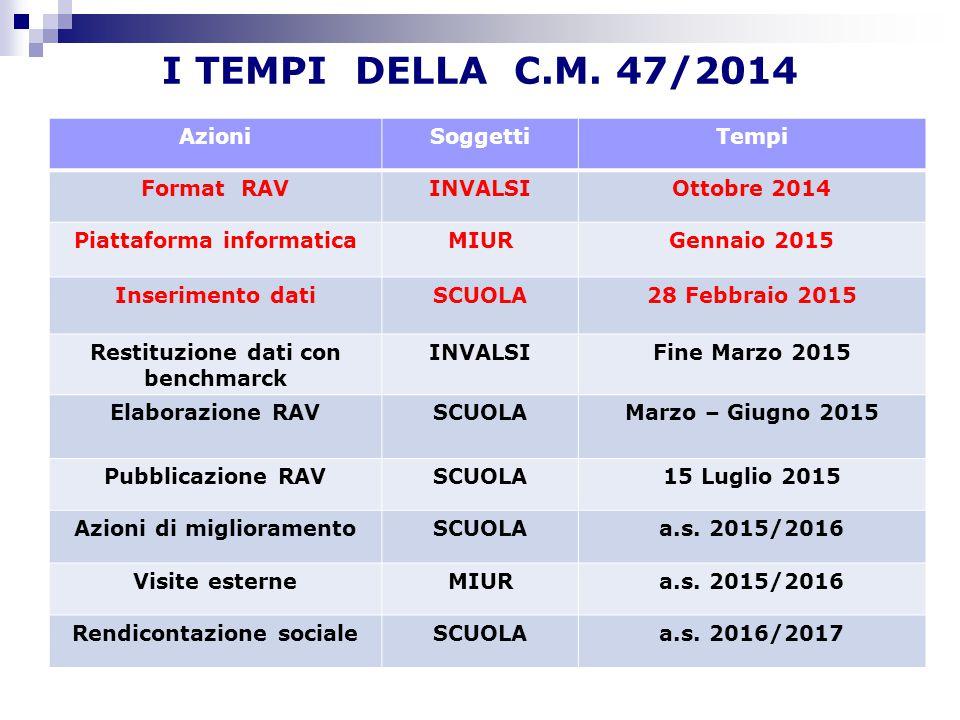 I TEMPI DELLA C.M. 47/2014 Azioni Soggetti Tempi Format RAV INVALSI