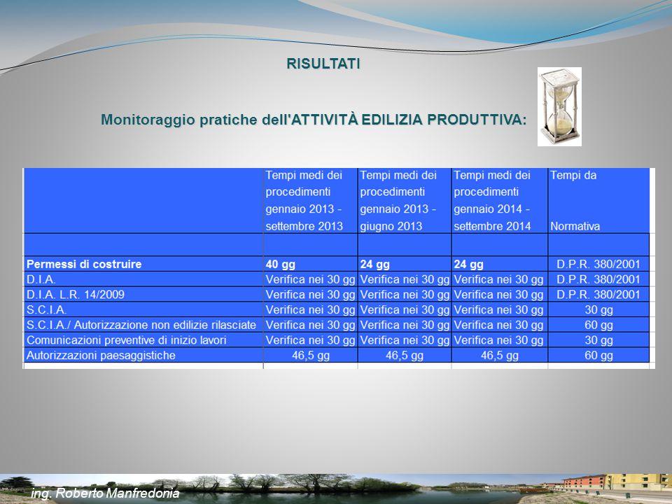 Monitoraggio pratiche dell ATTIVITÀ EDILIZIA PRODUTTIVA: