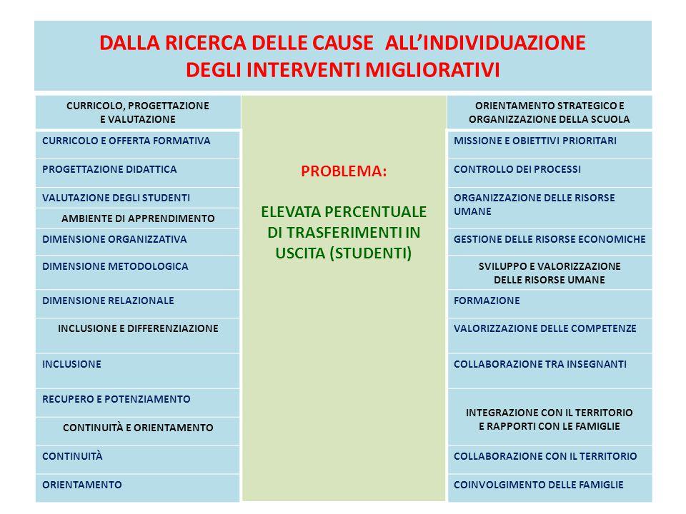 DALLA RICERCA DELLE CAUSE ALL'INDIVIDUAZIONE DEGLI INTERVENTI MIGLIORATIVI