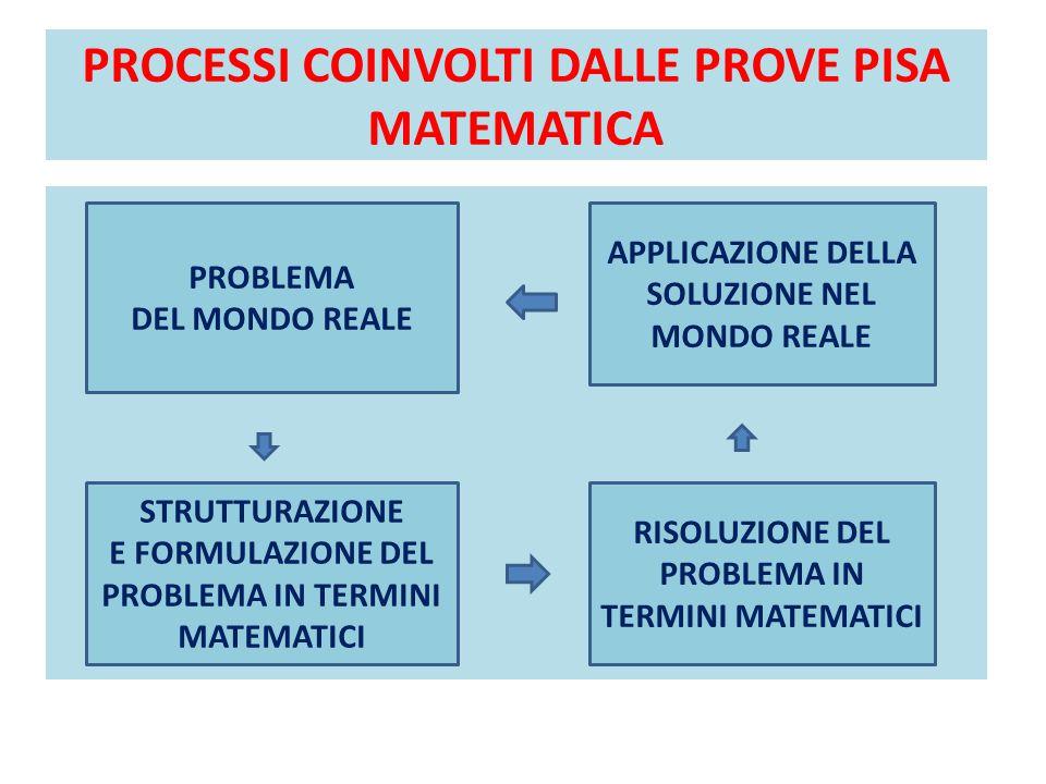 PROCESSI COINVOLTI DALLE PROVE PISA MATEMATICA