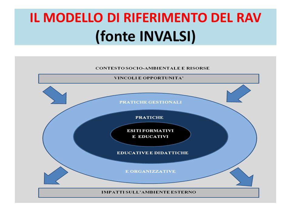 IL MODELLO DI RIFERIMENTO DEL RAV (fonte INVALSI)