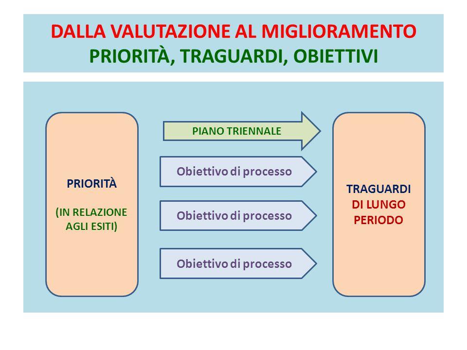 DALLA VALUTAZIONE AL MIGLIORAMENTO PRIORITÀ, TRAGUARDI, OBIETTIVI