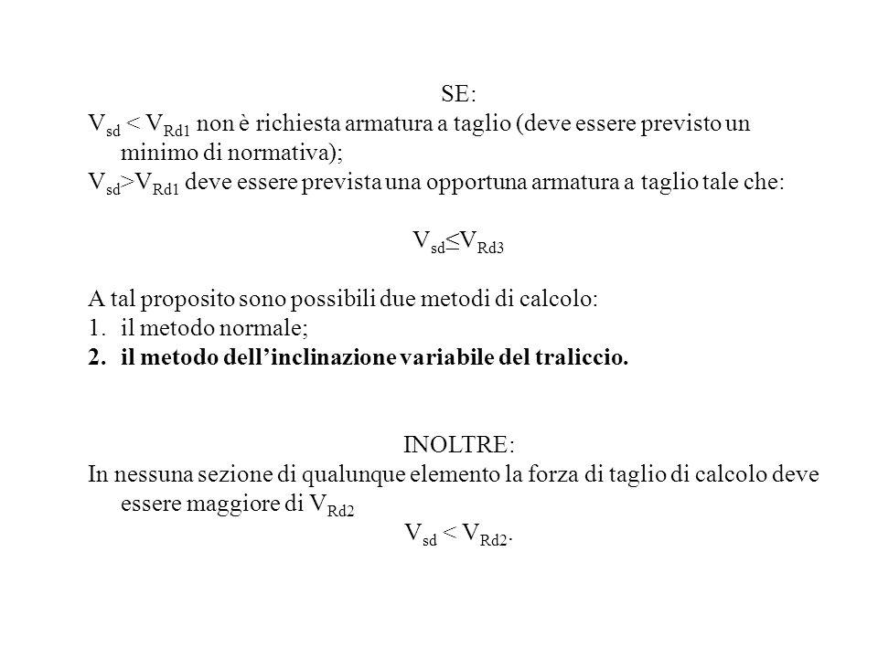 SE: Vsd < VRd1 non è richiesta armatura a taglio (deve essere previsto un minimo di normativa);