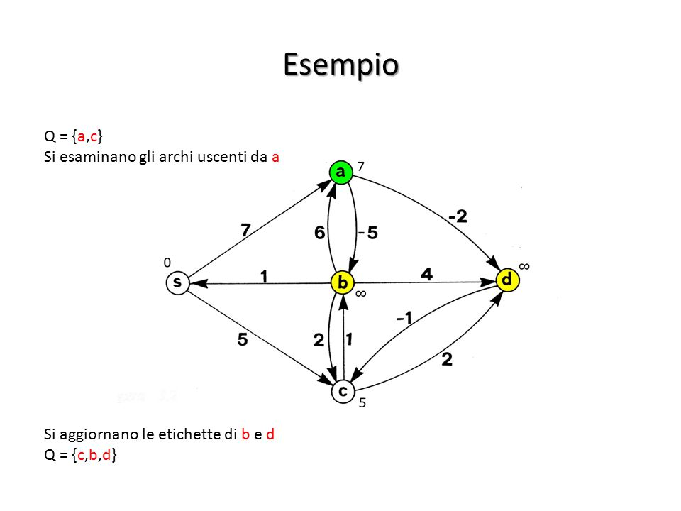 Esempio Q = {a,c} Si esaminano gli archi uscenti da a