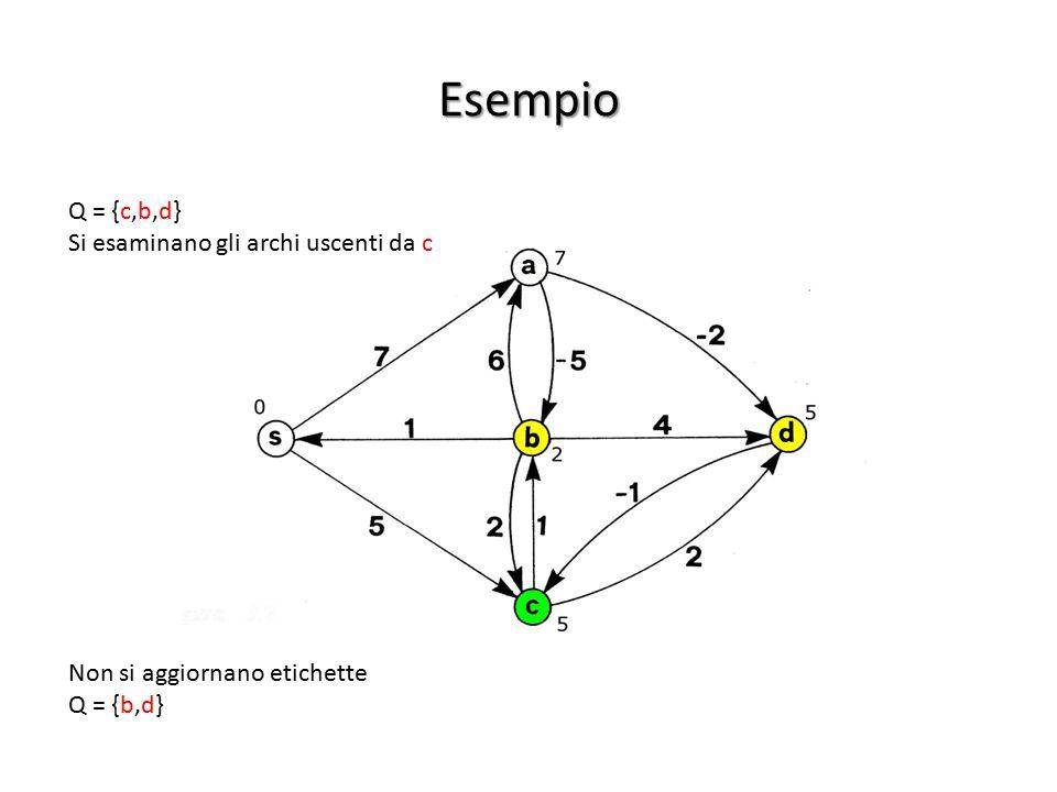 Esempio Q = {c,b,d} Si esaminano gli archi uscenti da c