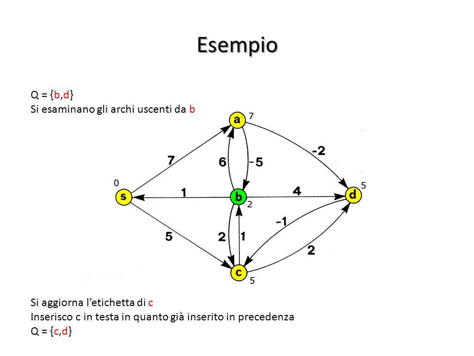 Esempio Q = {b,d} Si esaminano gli archi uscenti da b