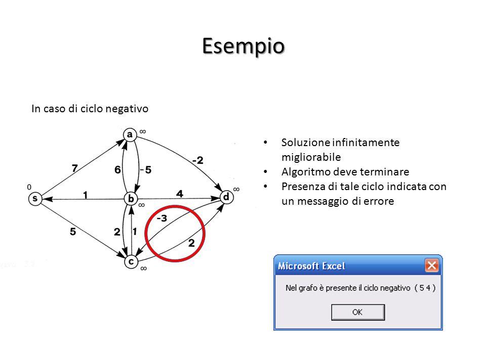 Esempio In caso di ciclo negativo Soluzione infinitamente migliorabile