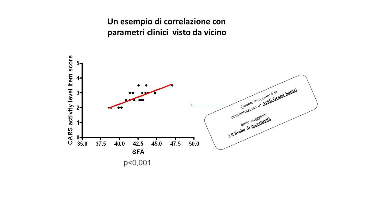 Un esempio di correlazione con parametri clinici visto da vicino