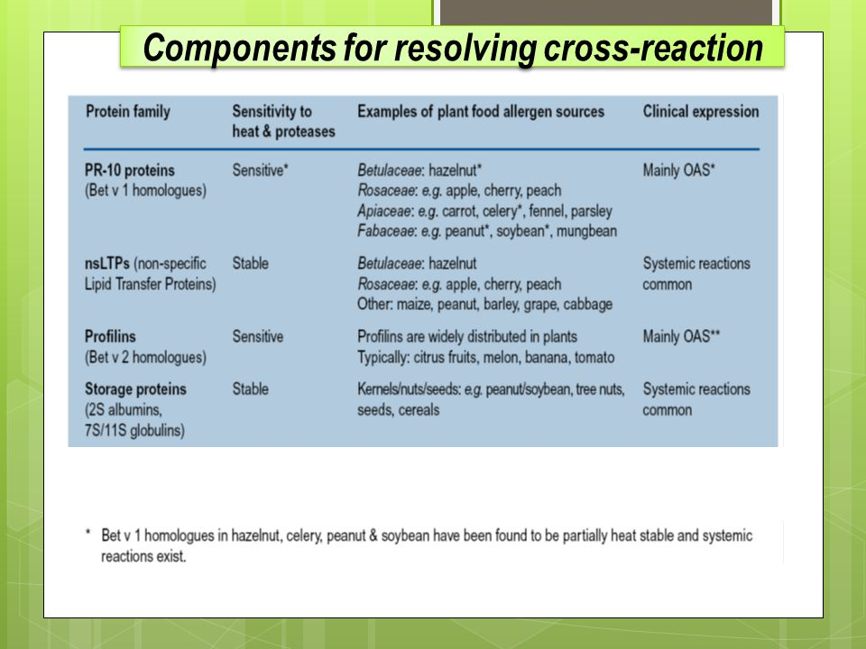 Components for resolving cross-reaction