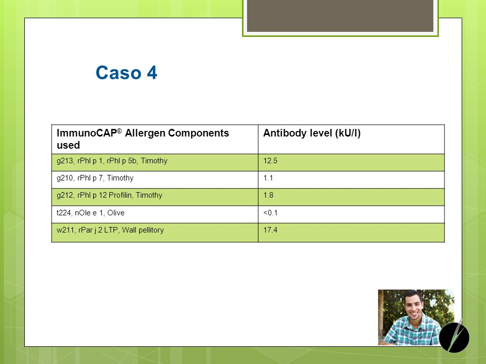 Caso 4 ImmunoCAP® Allergen Components used Antibody level (kU/l)