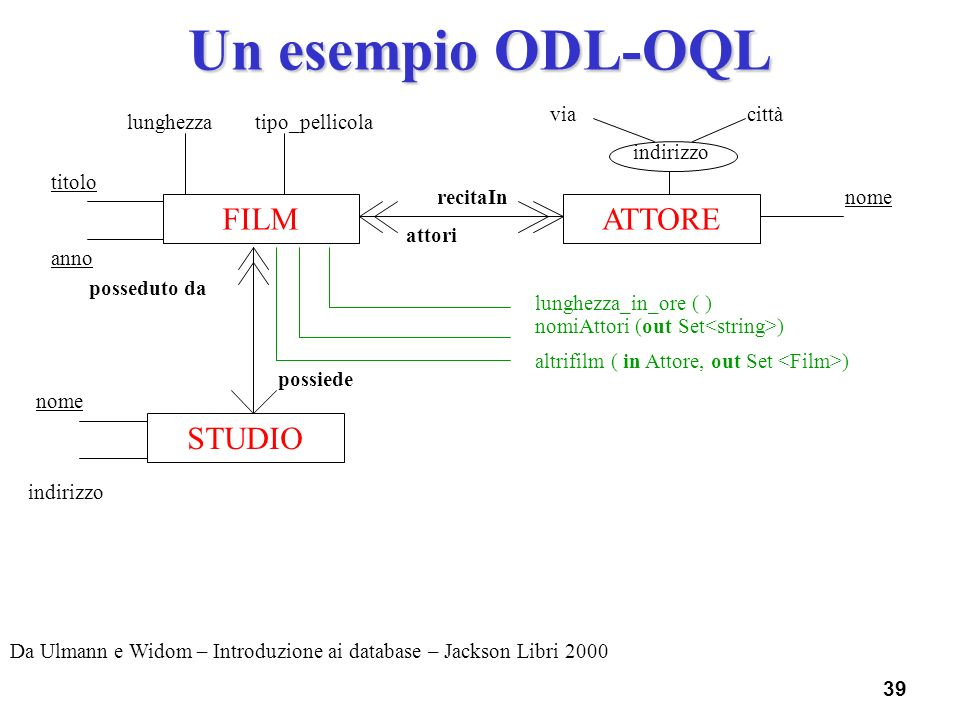 Un esempio ODL-OQL FILM ATTORE STUDIO via città lunghezza