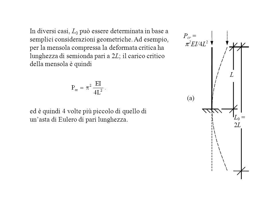 In diversi casi, L0 può essere determinata in base a semplici considerazioni geometriche. Ad esempio, per la mensola compressa la deformata critica ha