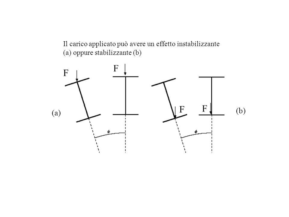 Il carico applicato può avere un effetto instabilizzante (a) oppure stabilizzante (b)