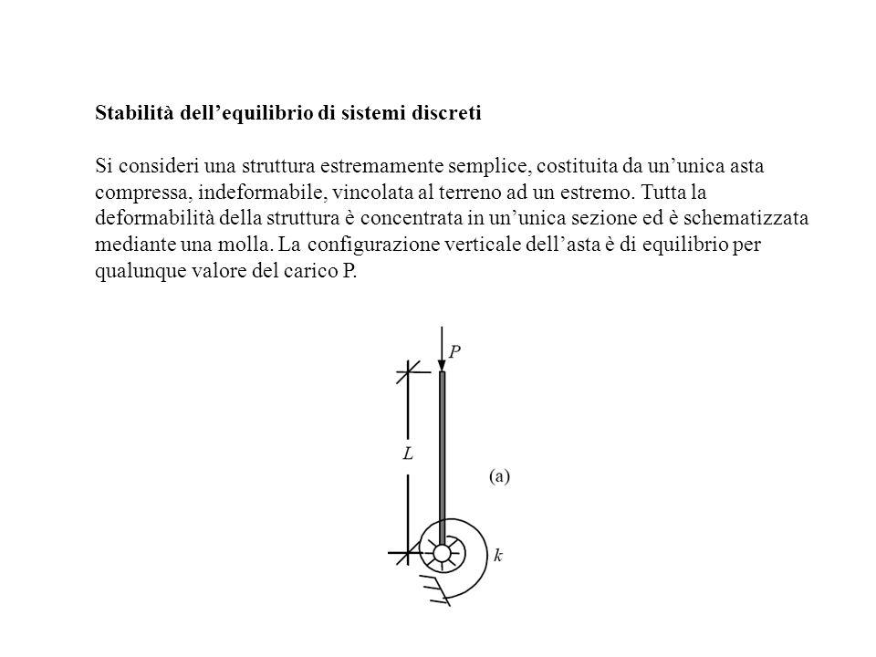 Stabilità dell'equilibrio di sistemi discreti