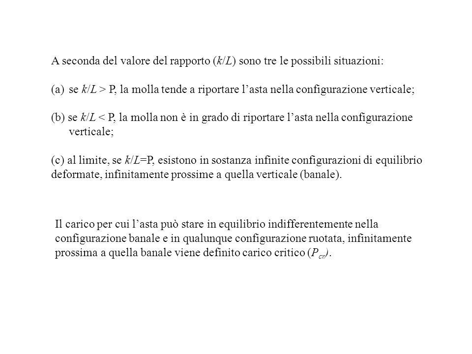 A seconda del valore del rapporto (k/L) sono tre le possibili situazioni: