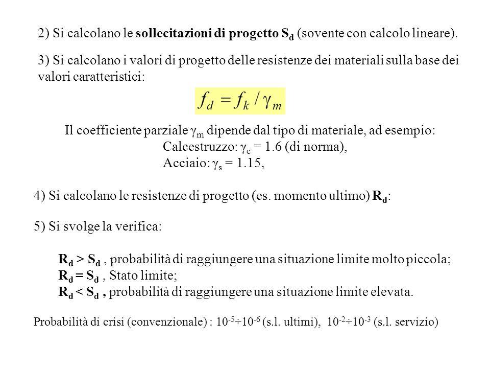 Il coefficiente parziale γm dipende dal tipo di materiale, ad esempio: