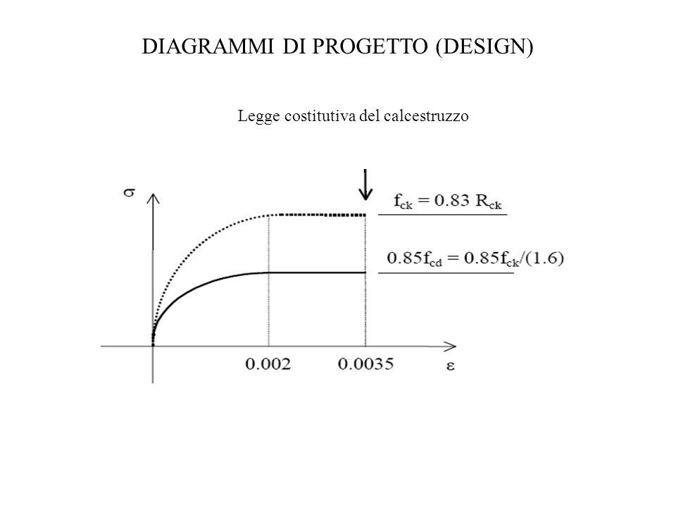 DIAGRAMMI DI PROGETTO (DESIGN)