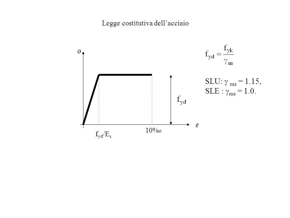 SLU: g ms = 1.15, SLE : gms = 1.0. Legge costitutiva dell'acciaio  
