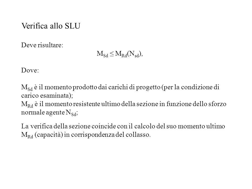 Verifica allo SLU Deve risultare: MSd ≤ MRd(Nsd), Dove: