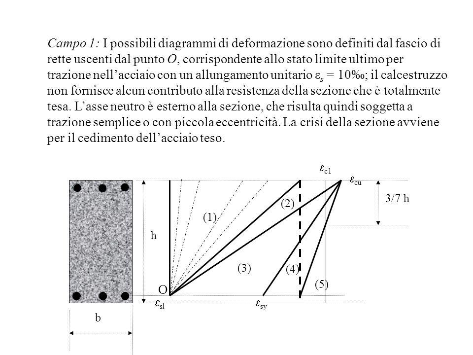 Campo 1: I possibili diagrammi di deformazione sono definiti dal fascio di rette uscenti dal punto O, corrispondente allo stato limite ultimo per trazione nell'acciaio con un allungamento unitario εs = 10‰; il calcestruzzo non fornisce alcun contributo alla resistenza della sezione che è totalmente tesa. L'asse neutro è esterno alla sezione, che risulta quindi soggetta a trazione semplice o con piccola eccentricità. La crisi della sezione avviene per il cedimento dell'acciaio teso.