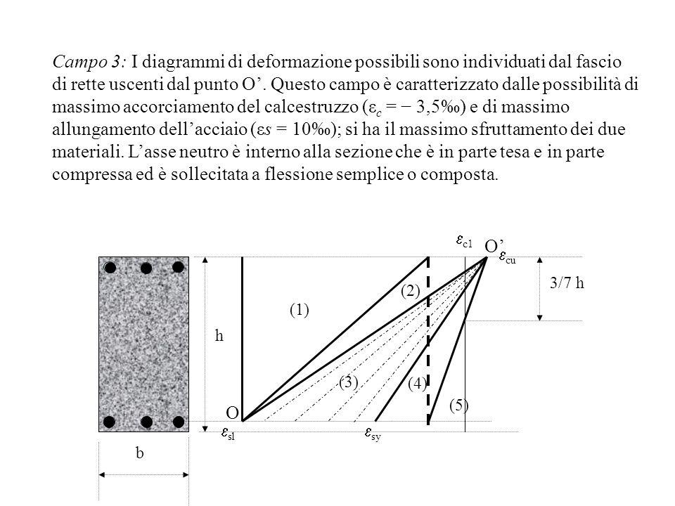 Campo 3: I diagrammi di deformazione possibili sono individuati dal fascio di rette uscenti dal punto O'. Questo campo è caratterizzato dalle possibilità di massimo accorciamento del calcestruzzo (εc = − 3,5‰) e di massimo allungamento dell'acciaio (εs = 10‰); si ha il massimo sfruttamento dei due materiali. L'asse neutro è interno alla sezione che è in parte tesa e in parte compressa ed è sollecitata a flessione semplice o composta.